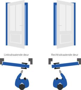 hoe bepaal ik de draairichting van een deur onthoutons